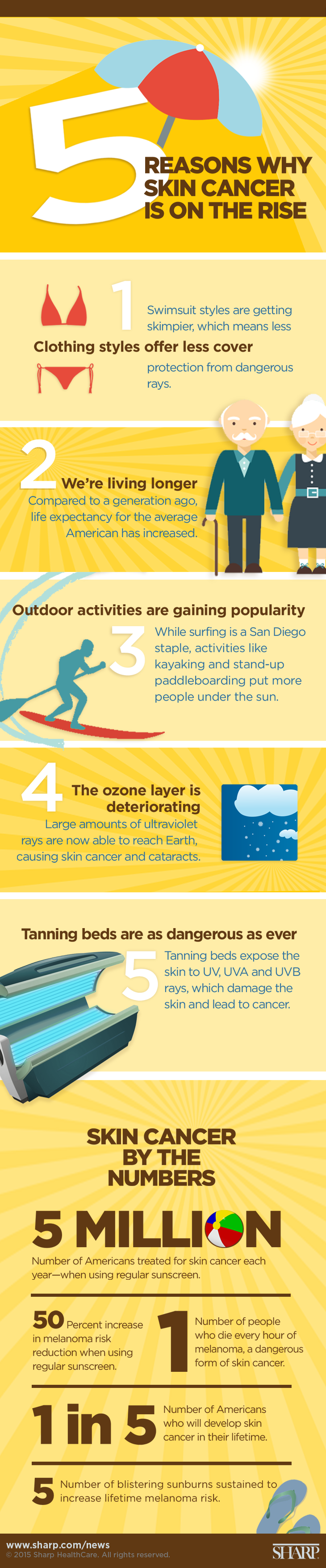 5 reasons why skin cancer is on the rise
