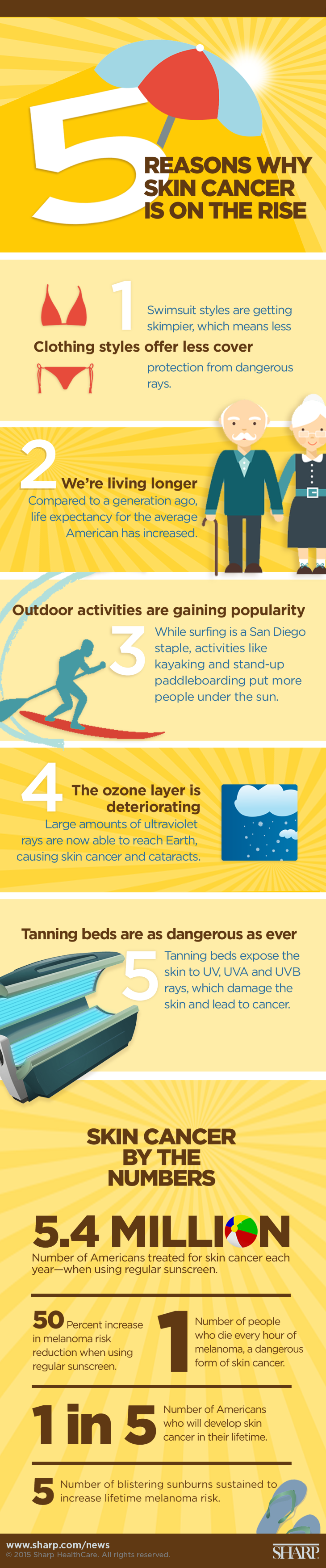 5 reasons why skin cancer is on the rise 2