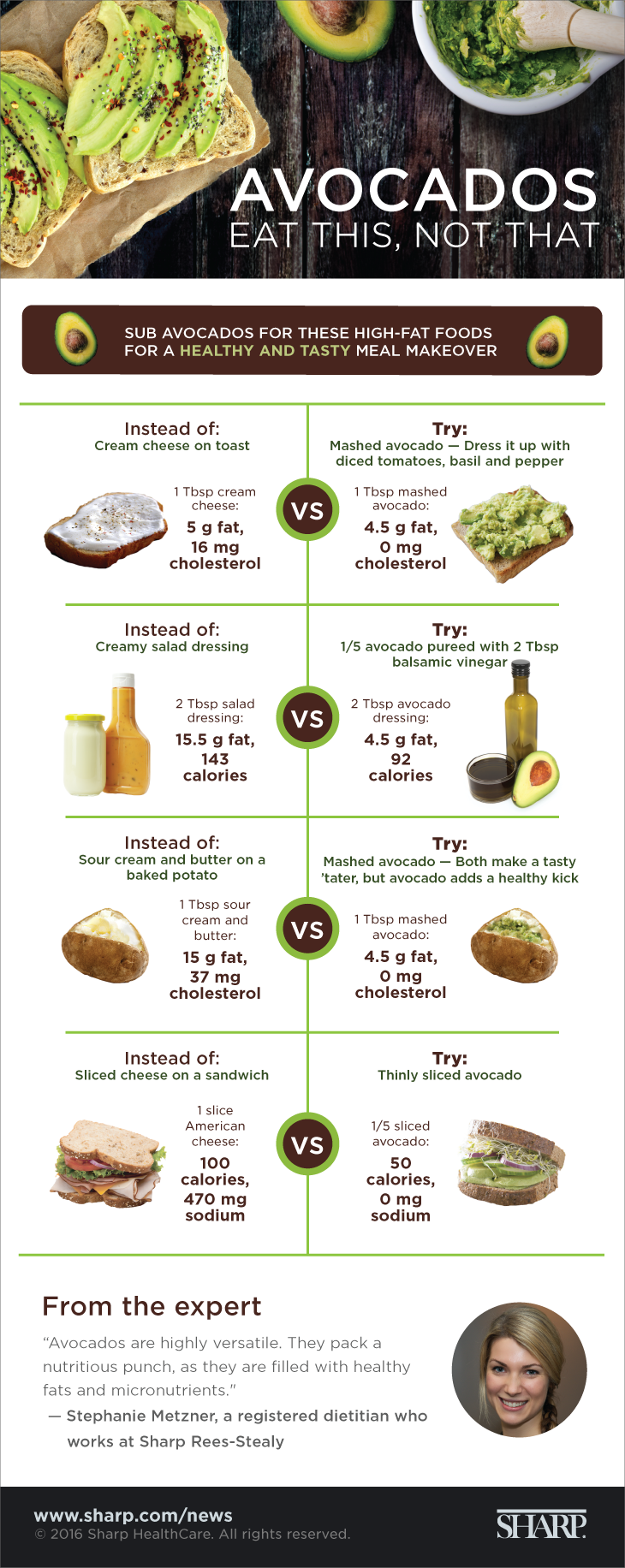 Avocados eat this not that infographic