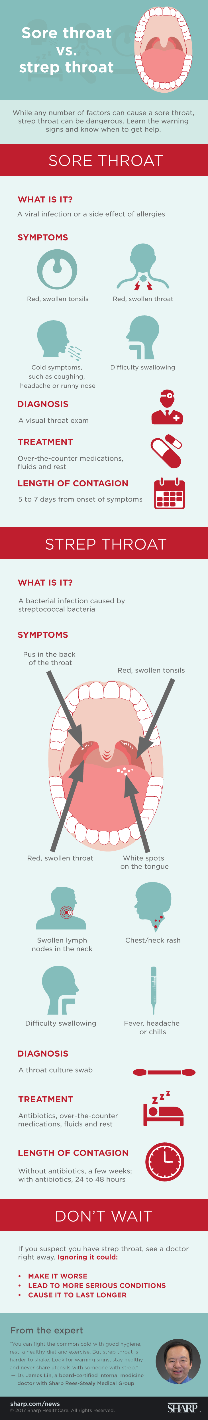 "While any number of factors can cause a sore throat, strep throat can be dangerous. Learn the warning signs and know when to get help. A sore throat is a viral infection or a side effect of allergies. Symptoms of sore throat include red, swollen tonsils or throat; cold symptoms, such as coughing, headache or runny nose; and difficulty swallowing. A visual throat exam is needed to diagnose sore throat and the length of contagion is five to seven days from the onset of symptoms. Treatments may include over-the-counter medications, fluids and rest. Strep throat is a bacterial infection caused by streptococcal bacterial. Symptoms include pus in the back of the throat; red, swollen tonsils or throat; white spots on the tongue; swollen lymph nodes in the neck; check or neck rash; difficulty swallowing; and fever, headache or chills. A throat culture swab is used to diagnose strep throat. Treatment may include antibiotics, over-the-counter medications, fluids and rest. Without antibiotics, a person with strep throat is contagious a few weeks. With antibiotics, the length of contagion is 24 to 48 hours. If you suspect you have strep throat, see a doctor right away. Ignoring it could make it worse, lead to more serious conditions and cause it to last longer. ""You can fight the common cold with good hygiene, rest, a healthy diet and exercise,"" says Dr. James Lin, a board-certified internal medicine doctor with Sharp Rees-Stealy Medical Group. ""But strep throat is harder to shake. Look for warning signs, stay healthy and never share utensils with someone with strep."""