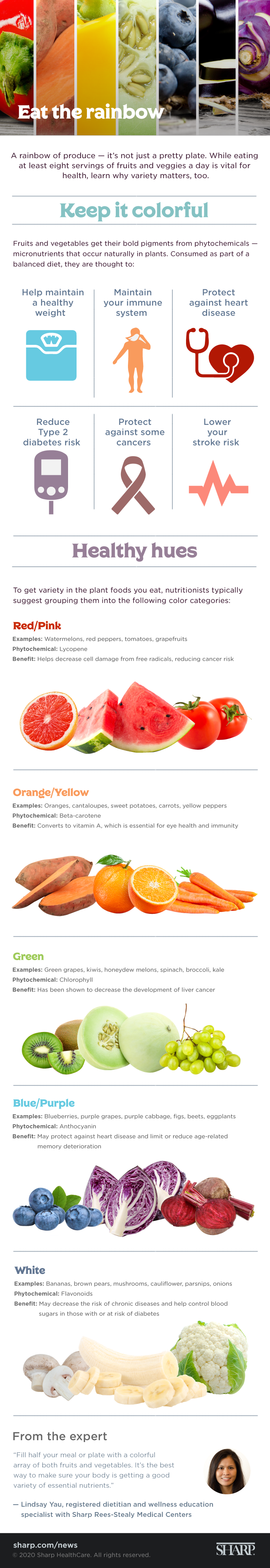 Eat the rainbow (infographic). A rainbow of produce - it's not just a pretty plate. While eating at least eight servings of fruits and veggies a day is vital for health, learn why variety matters, too. Keep it colorful. Fruits and vegetables get their bold pigments from phytochemicals - micronutrients that occur naturally in plants. Consumed as part of a balanced diet, they are thought to: Help maintain a healthy weight. Maintain your immue system. Protect against heart disease. Reduce Type 2 diabetes risk. Protect against some cancers. Lower your stroke risk. Healthy hues. To get variety in the plant foods you eat, nutritionists typically suggest grouping them into the following color categories: Red/Pink. Examples: Watermelons, red peppers, tomatoes, grapefruits. Phytochemical: Lycopene. Benefit: Helps decrease cell damage from free radicals, reducing cancer risk. Orange/Yellow. Examples: Oranges, cantaloupes, sweet potatoes, carrots, yellow peppers. Phytochemical: Beta-carotene. Benefit: Converts to vitamin A, which is essential for eye health and immunity. Green. Examples: Green grapes, kiwis, honeydew melons, spinach, broccoli, kale. Phytochemical: Chlorophyll. Benefit: Has been shown to decrease the development of liver cancer. Blue/Purple. Examples: Blueberries, purple grapes, purple cabbage, figs, beets, eggplants. Phytochemical: Anthocyanin. Benefit: May protect against heart disease and limit or reduce age-related memory deterioration. White. Examples: Bananas, brown pears, mushrooms, cauliflower, parsnips, onions. Phytochemical: Flavonoids. Benefit: May decrease the risk of chronic diseases and help control blood sugars in those with or at risk of diabetes. From the expert. Fill half your meal or plate with a colorful array of both fruits and vegetables. It's the best way to make sure your body is getting a good variety of essential nutrients. - Lindsay Yau, registered dietitian and wellness education specialist with Sharp Rees-Stealy Medical Centers. sharp.com/news. @2020 Sharp HealthCare. All rights reserved.