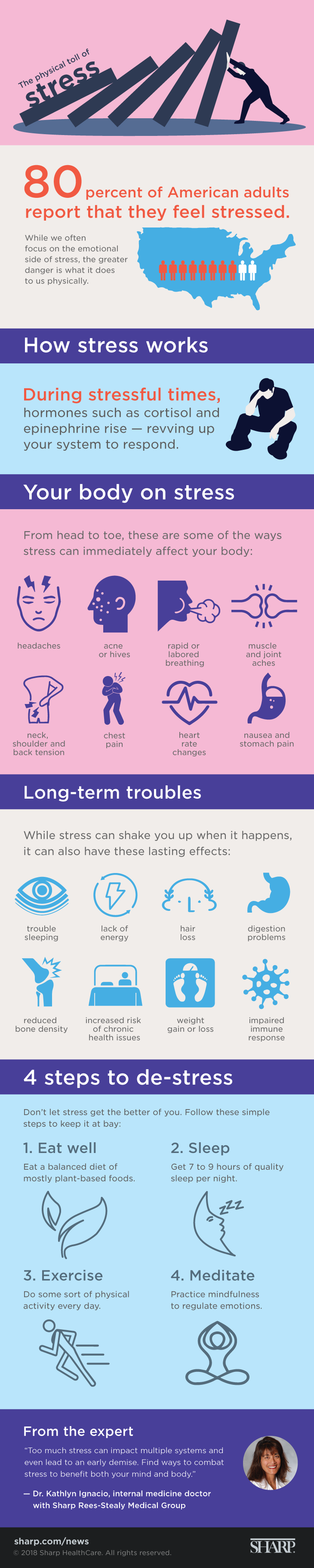 The physical toll of stress. 80 percent of American adults report that they feel stressed. While we often focus on the emotional side of stress, the greater danger is what it does to us physically. How stress works. During stressful times, hormones such as cortisol and epinephrine rise - revving up your system to respond. Your body on stress. From head to toe, these are some of the ways stress can immediately affect your body: Headaches. Acne or hives. Rapid or labored breathing. Muscle and joint aches. Neck, shoulder and back tension. Chest pain. Heart rate changes. Nausea and stomach pain. Long-term troubles. While stress can shake you up when it happens, it can also have these last effects: Trouble Sleeping. Lack of energy. Hair loss. Digestion problems. Reduced bone density. Increased risk of chronic health issues. Weight gain or loss. Impaired immune response. 4 steps to de-stress. Don't let stress get the better of you. Follow these simple steps to keep it at bay: 1. Eat well. Eat a balanced diet of mostly plant-based foods. 2. Sleep. Get 7 to 9 hours of quality sleep per night. 3. Exercise. Do some sort of physical activity every day. 4. Meditate. Practice mindfulness to regulate emotions. From the expert. Too much stress can impact multiple systems and even lead to an early demise. Find ways to combat stress to benefit both your mind and body. - Dr. Kathlyn Ignacio, internal medicine doctor with Sharp Rees-Stealy Medical Group.