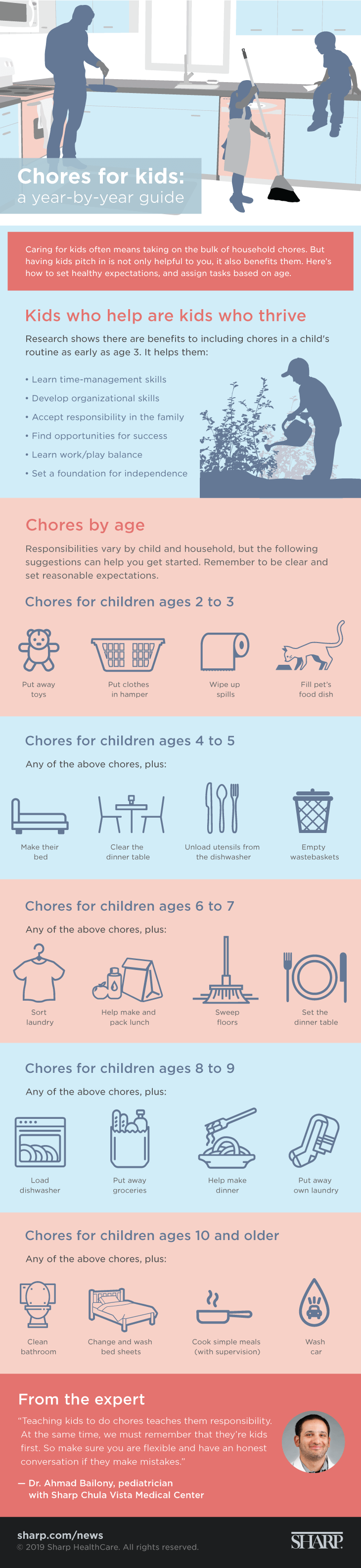 Chores for kids: a year-by-year guide (infographic). Caring for kids often means taking on the bulk of household chores. But having kids pitch in is not only helpful to you, it also benefits them. Here's how to set healthy expectations, and assign tasks based on age. Kids who help are kids who thrive. Research shows there are benefits to including chores in a child's routine as early as age 3. It helps them: Learn time-management skills, develop organizational skills, accept responsibility in the family, find opportunities for success, learn work/play balance, set a foundation for independence. Chores by age. Responsibilities vary by child and household, but the following suggestions can help you get started. Remember to be clear and set reasonable expectations. Chores for children ages 2 to 3: Put toys away, put clothes in hamper, wipe up spills, fill pet's food dish. Chores for children ages 4 to 5: Any of the above chores plus, make their bed, clear the dinner table, unload utensils from the dishwasher, empty wastebaskets. Chores for children ages 6 to 7: Any of the above chores plus, sort laundry, help make and pack lunch, sweep floors, set the dinner table. Chores for children ages 8 to 9: Any of the above chores plus, load dishwasher, put away groceries, help make dinner, put away own laundry. Chores for children ages 10 and older: Any of the above chores plus, clean bathroom, change and wash bed sheets, cook simple meals (with supervision), wash car. From the expert: Teaching kids to do chores teaches them responsibility. At the same time, we must remember that they're kids first. So make sure you are flexible and have an honest conversation if they make mistakes. - Dr. Ahmad Bailony, pediatrician with Sharp Chula Vista Medical Center. sharp.com/news. 2019 Sharp HealthCare. All rights reserved.
