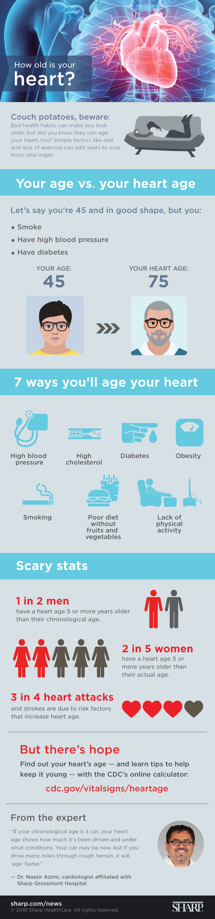How old is your heart? (infographic) Couch potatoes, beware: Bad health habits can make you look older, but did you know ehy can age your heart, too? Simple factors like diet and lack of exercise can add years to your most vital organ. Your age vs. your heart age. Let's say you're 45 and in good shape, but you smoke, have high blood pressure and have diabetes. Your age: 45. Your heart age: 75. 7 ways you'll age your heart: High blood pressure, high cholesterol, diabetes, obesity, smoking, poor diet without fruits and vegetables, lack of physical activity. Scary stats. 1 in 2 men have a heart age of 5 or more years older than their chronological age. 2 in 5 women have a heart age 5 or more years older than their actual age. 3 in 4 heart attacks and strokes are due to risk factors that increase heart age. But there's hope. Find out your heart's age - and learn tips to help keep it young - with the CDC's online calculator: cdc.gov/vitalsigns/heartage. From the expert. If your chronological age is a car, your heart age shows how much it's been driven and under what conditions. Your car may be new, but if you drive many miles through rough terrain, it will age faster. - Dr. Nassir Azimi, cardiologist affiliated with Sharp Grossmont Hospital.