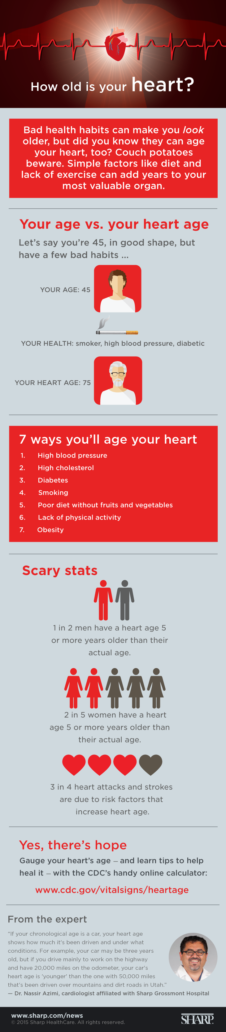 Heart age graphic