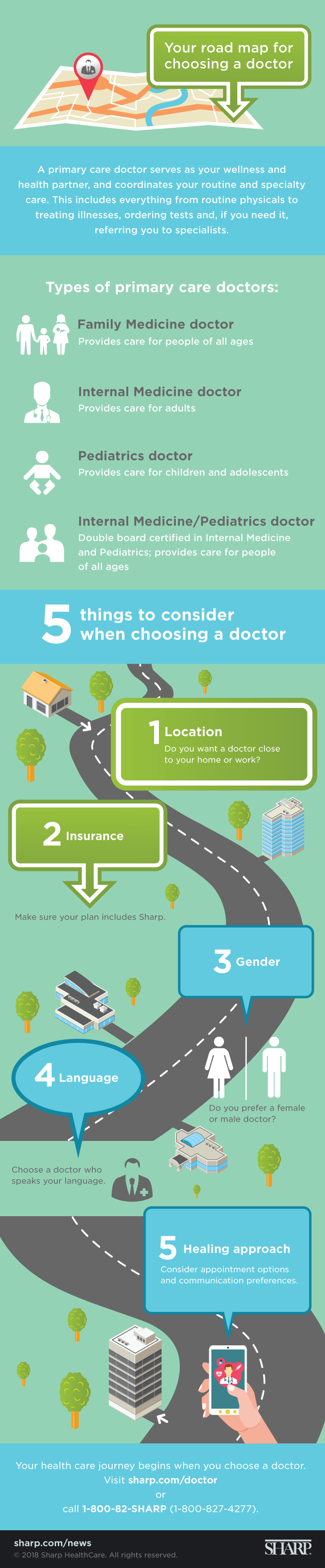 Your road map for choosing a doctor (infographic). Your road map for choosing a doctor. A primary care doctor serves as your wellness and health partner and coordinates your routine and specialty care. This includes everything from routine physicals to treating illnesses, ordering tests and, if you need it, referring you to specialists. There are several types of primary care doctors. A family medicine doctor provides care for people of all ages. An internal medicine doctor provides care for adults. A pediatrics doctor provides care for children and adolescents. An internal medicine/pediatrics doctor is double board certified in internal medicine and pediatrics and provides care for people of all ages. There are five things to consider when choosing a doctor: 1. Location – Do you want a doctor close to your home or work? 2. Insurance – Make sure your plan includes Sharp. 3. Gender – Do you prefer a female or male doctor? 4. Language – Choose a doctor who speaks your language. 5. Healing approach – Consider appointment options and communication preferences. Your healthcare journey begins when you choose a doctor. Visit sharp.com/doctor or call 1-800-82-SHARP (1-800-827-4277).