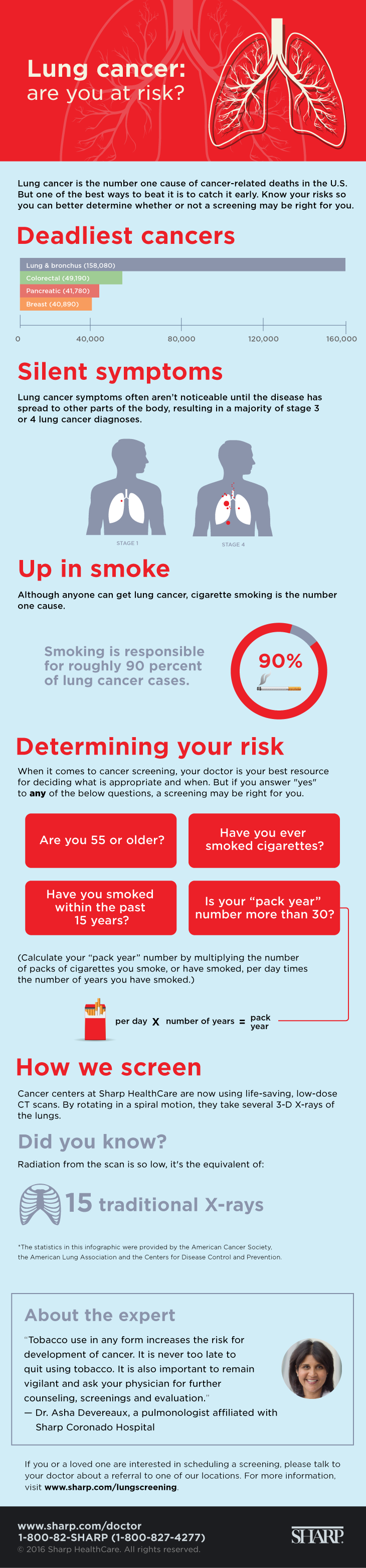Lung cancer screening infographic