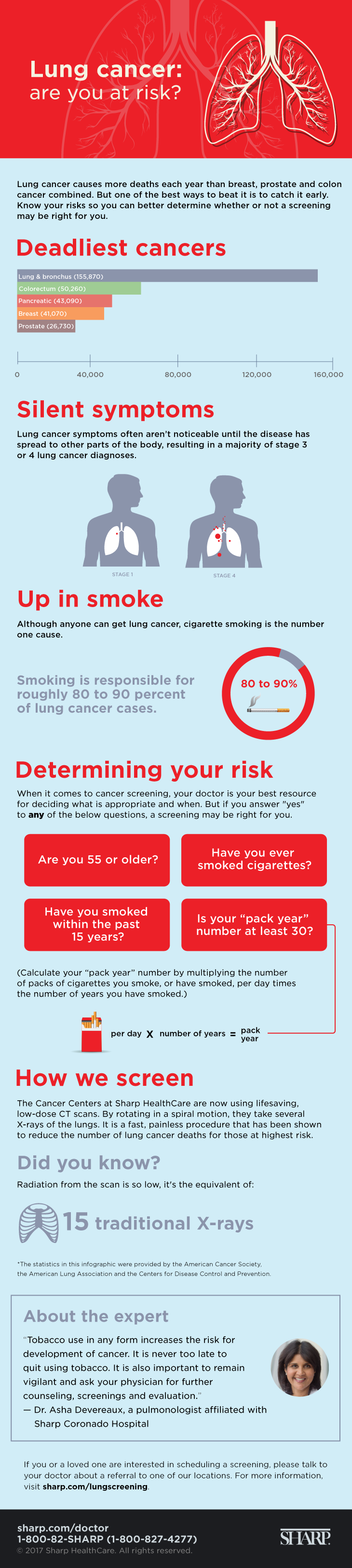 Lung cancer infographic 2017
