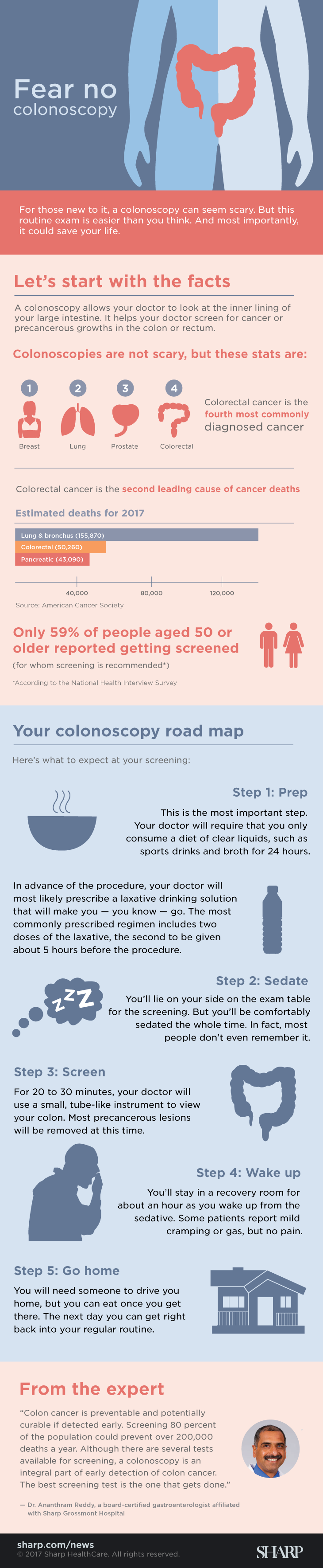 Fear no colonoscopy (infographic). For those new to it, a colonoscopy can seem scary. But this routine exam is easier than you think. And most importantly, it could save your life. A colonoscopy allows your doctor to look at the inner lining of your large intestine. It helps your doctor screen for cancer or precancerous growths in the colon or rectum. Colonoscopies are not scary, but the following stats are: Colorectal cancer is the fourth most commonly diagnosed cancer after breast, lung and prostate cancer. It is the second leading cause of cancer deaths. In 2017, it is estimated 155,870 people will die from lung and bronchus cancer, 50,260 people will die from colorectal cancer and 43,090 people will die from pancreatic cancer. (Source: American Cancer Society) Only 59% of people aged 50 or older – for whom screening is recommended – reported getting screened according to the National Health Interview Survey. Colon cancer is preventable and potentially curable if detected early, Dr. Ananthram Reddy, a board-certified gastroenterologist affiliated with Sharp Grossmont Hospital. Screening 80 percent of the population could prevent over 200,000 deaths a year. Although there are several tests available for screening, a colonoscopy is an integral part of early detection of colon cancer. The best screening test is the one that gets done. Here's what to expect at your screening: Step 1: Prep. This is the most important step. Your doctor will require that you only consume a diet of clear liquids, such as sports drinks and broth for 24 hours. In advance of the procedure, your doctor will most likely prescribe a laxative drinking solution that will make you – you know – go. The most commonly prescribed regimen includes two doses of the laxative, the second to be given about five hours before the procedure. Step 2: Sedate. You'll lie on your side on the exam table for the screening. But you'll be comfortably sedated the whole time. In fact, most people don't even remember it. Step 3: Screen. For 20 to 30 minutes, your doctor will use a small, tube-like instrument to view your colon. Most precancerous lesions will be removed at this time. Step 4: Go home. You will need someone to drive you home, but you can eat once you get there. The next day you can get right back to your regular routine.