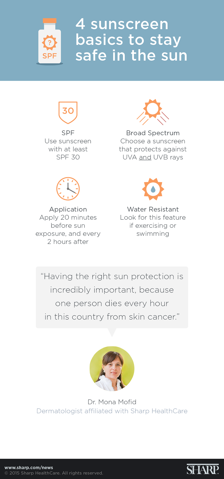 4 sunscreen tips for sun safety (infographic). 4 sunscreen basics to stay safe in the sun. According to Dr. Mona Mofid, a dermatologist affiliated with Sharp HealthCare, having the right sun protection is incredibly important, because one person dies every hour in this country from skin cancer. Dr. Mofid shares four sunscreen tips to stay safe in the sun: SPF – Use sunscreen with at least SPF 30. Broad spectrum – Choose a sunscreen that protects against UVA and UVB rays. Application – Apply sunscreen 20 minutes before sun exposure, and every two hours after. Water resistant – Look for this feature if exercising or swimming.