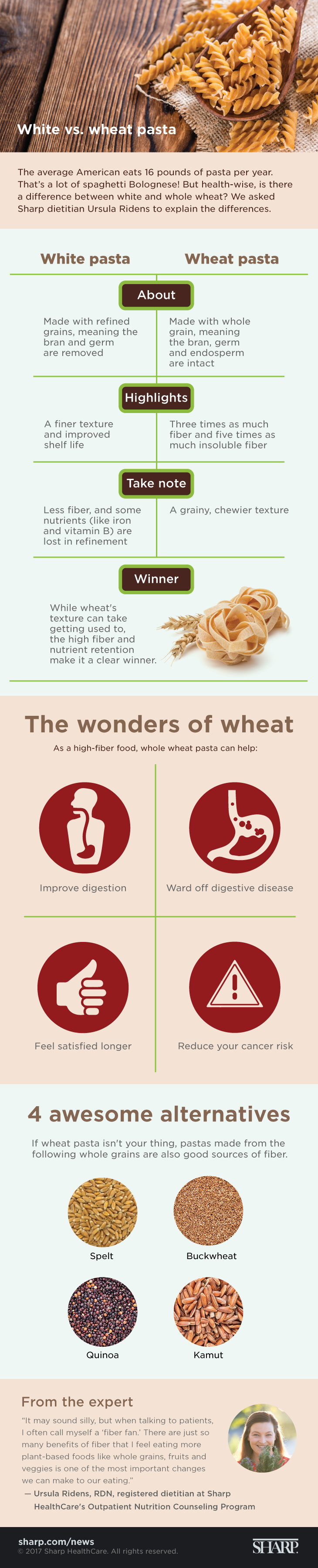 White vs. wheat pasta (infographic). White vs. wheat pasta. The average American eats 16 pounds of pasta per year. That's a lot of spaghetti Bolognese! But health-wise, is there a difference between white and whole wheat? We asked Sharp dietitian Ursula Ridens to explain the differences. White pasta is made with refined grains, meaning the bran and germ are removed. Wheat pasta is made with whole grain, meaning the bran, germ and endosperm are intact. White pasta has a finer texture and improved shelf life. Wheat pasta has three times as much fiber and five times as much insoluble fiber. White pasta has less fiber, and some nutrients (like iron and vitamin B) are lost in refinement. Wheat pasta has a grainy, chewier texture. While wheat's texture can take getting used to, the high fiber and nutrition retention make it a clear winner. In fact, as a high-fiber food, whole wheat pasta can help improve digestion, ward off digestive disease, help you feel satisfied longer and reduce your cancer risk. If wheat pasta isn't your thing, there are four awesome alternatives. Pastas made from the whole grains spelt, buckwheat, quinoa and kamut are also good sources of fiber. It may sound silly, but when talking to patients, I often call myself a fiber fan, says Ursula Ridens, RDN, a registered dietician at Sharp HealthCare's Outpatient Nutrition Counseling Program. There are just so many benefits of fiber that I feel eating more plant-based foods like whole grains, fruits and veggies is one of the most important changes we can make to our eating.