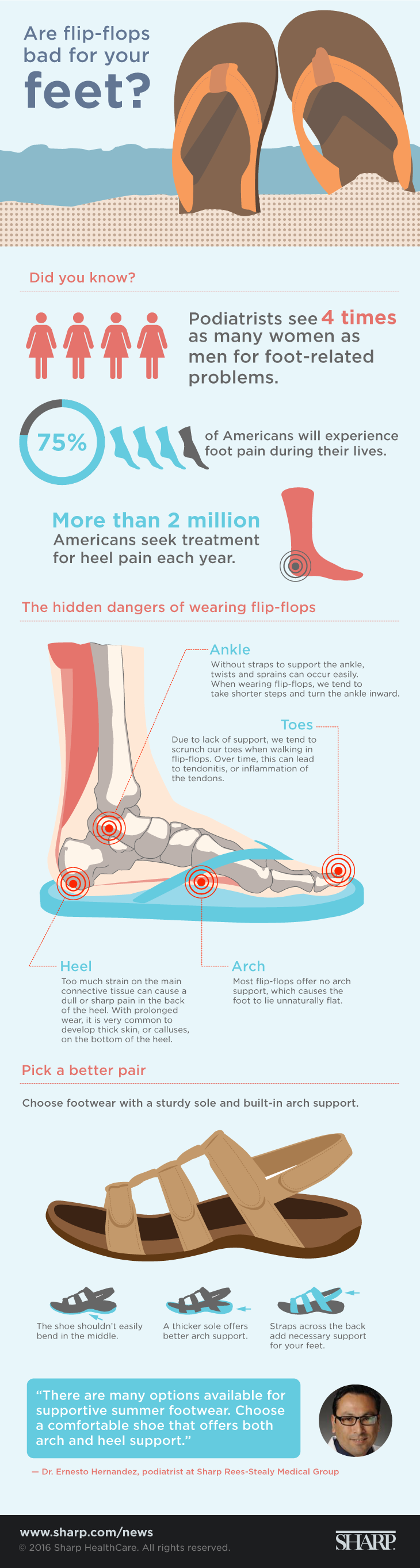 Are flip-flops bad for your feet? (infographic)