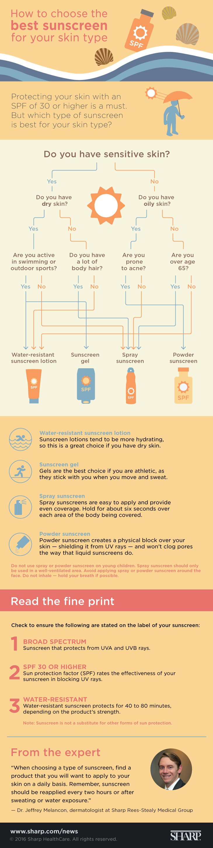 Which sunscreen is best for you? (infographic)
